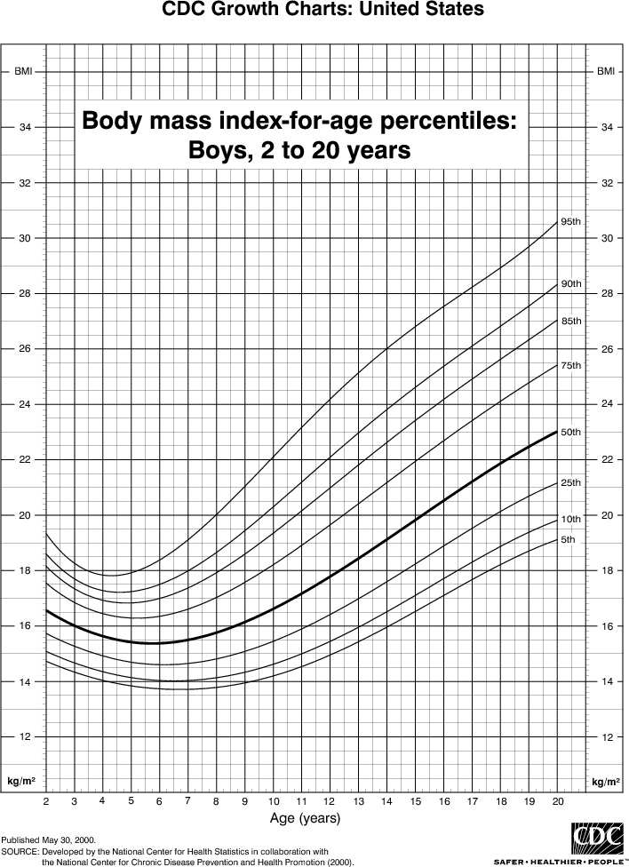 Body mass index bmi percentiles for boys 2 to 20 years