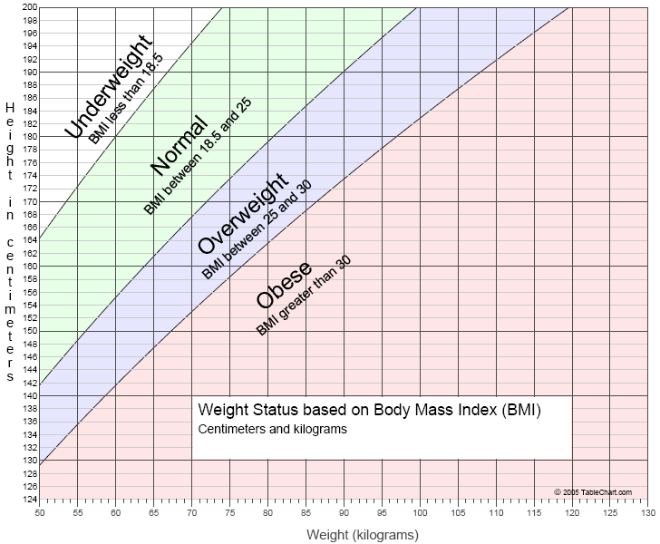 Graph of Adult Weight Status by Body Mass Index (BMI)