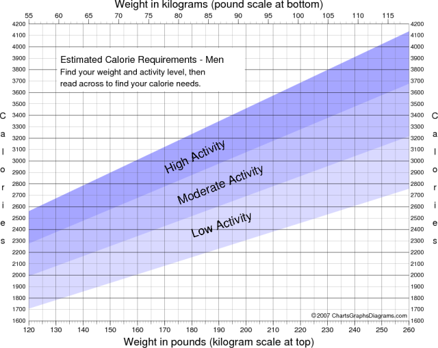 height weight chart for men. Chart of Calorie Requirements