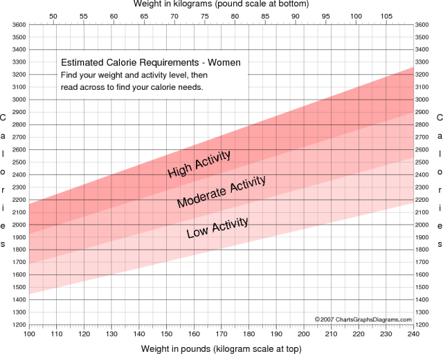 Chart of Calorie Requirements for Women