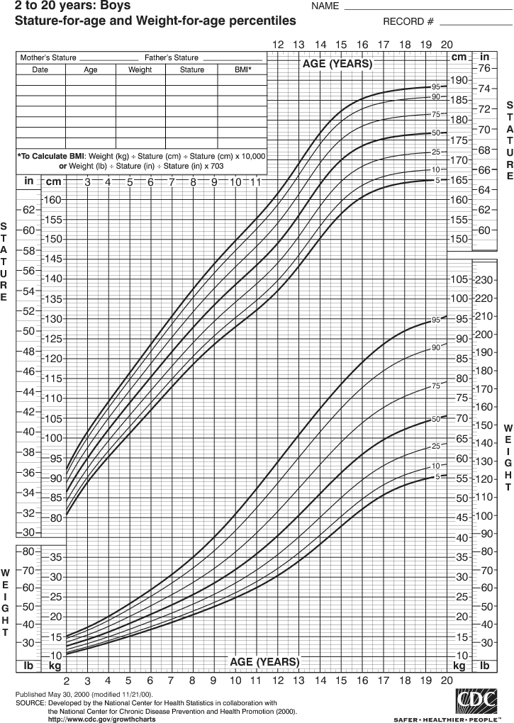 men height chart: Growth chart for boys 2 to 20 years