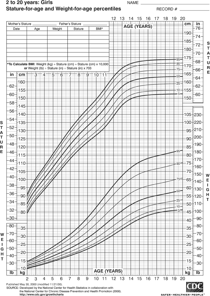 Growth Chart For Girls 2 To 20 Years