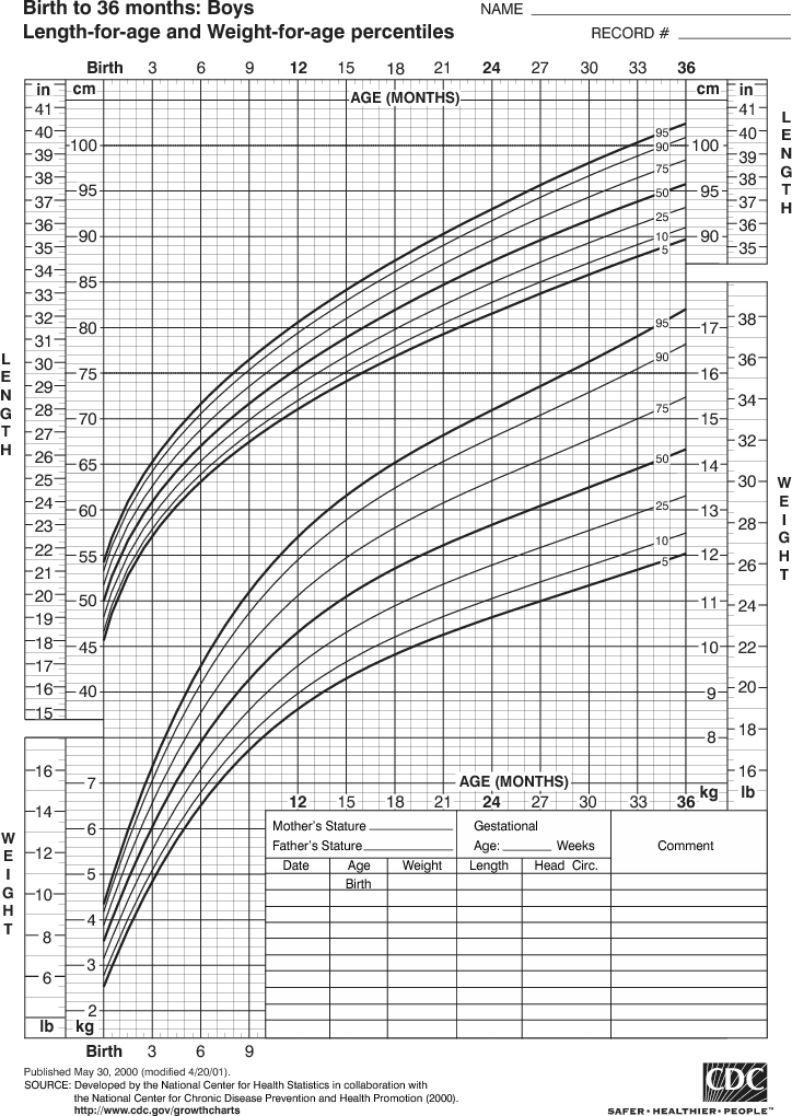 Growth Chart For Boys Birth To 36 Months