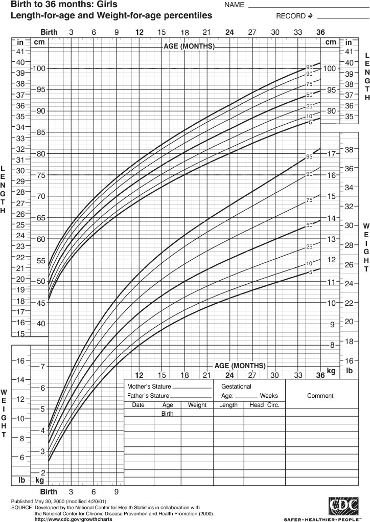 Growth chart for girls birth to 36 months