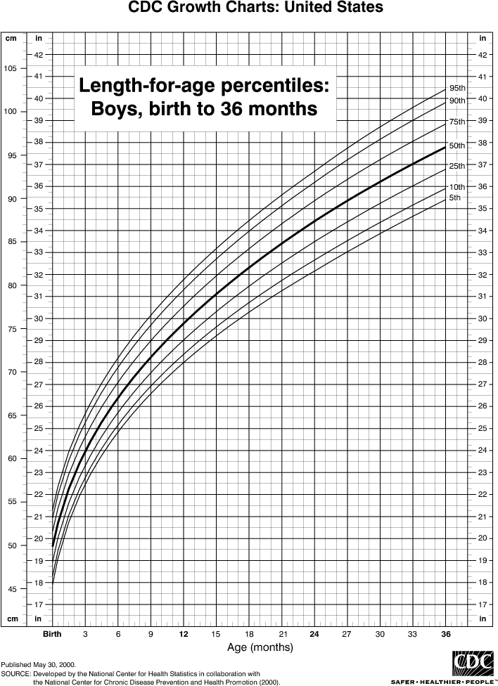 Baby Length Charts Solidique27