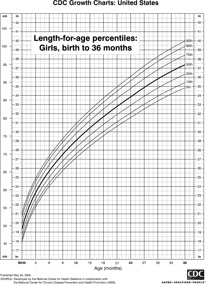 Length Chart for Girls, Birth to 36 Months