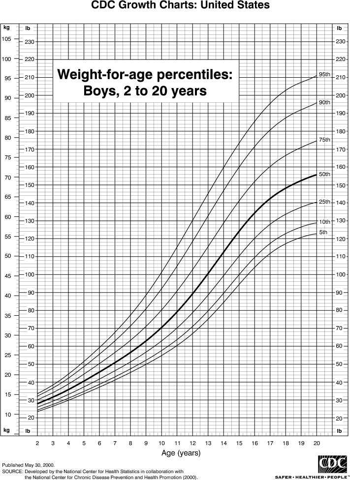 Weight chart for boys 2 to 20 years