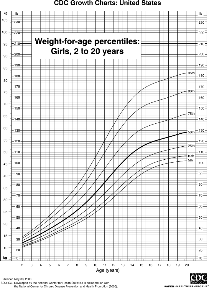 girls height weight chart