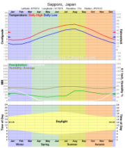 Thumbnail image of climate chart